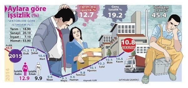 Ekonomi tepe taklak, işsizlik zirvede !